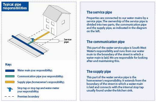 Water supply pipe responsibilities