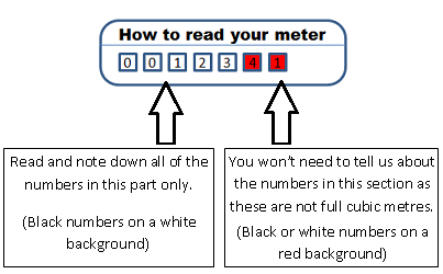 how-to-read-your-meter-south-west-water.png